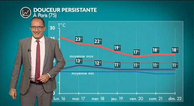 Actu 171014 temperatures g